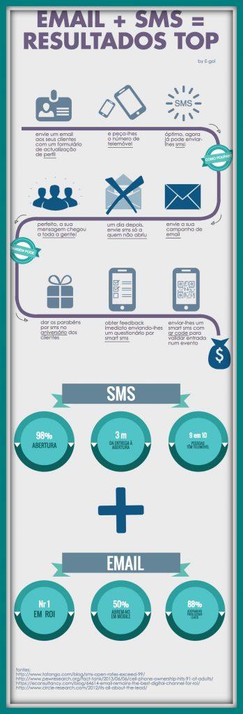 email-mais-sms-resultados-top